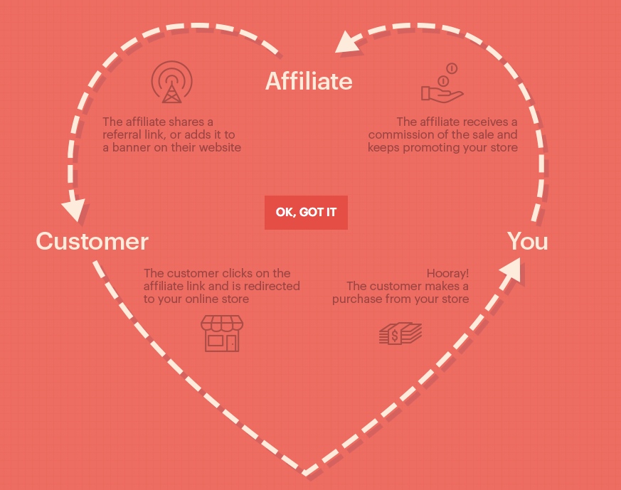 affiliatewp-how-it-works