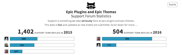support-stats